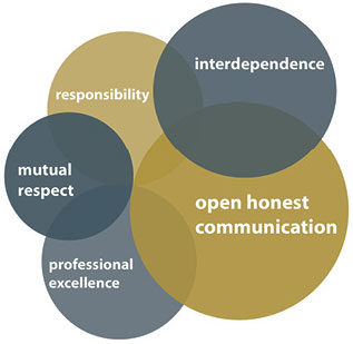 Infographic - Responsibility, Interdependence, Mutual Respect, Professional Excellence, Open Honest Communication