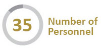 Infographic - Number of Personnel - 35